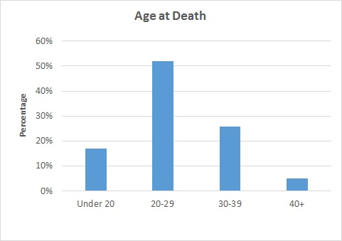 Age at death