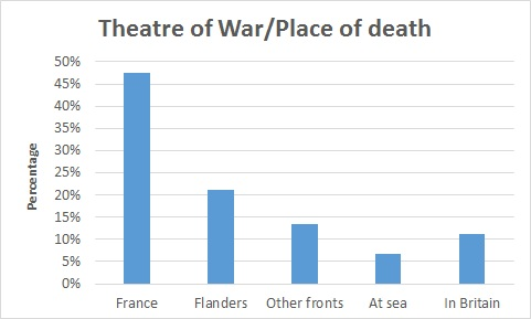 Theatres of War