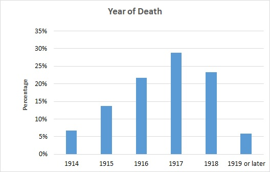 Casualties by year of death
